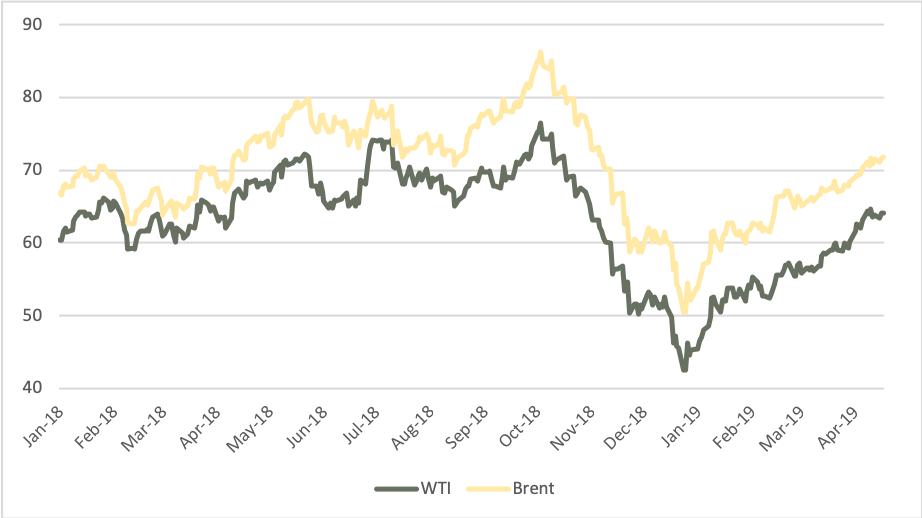 Will the oil price rally continue?